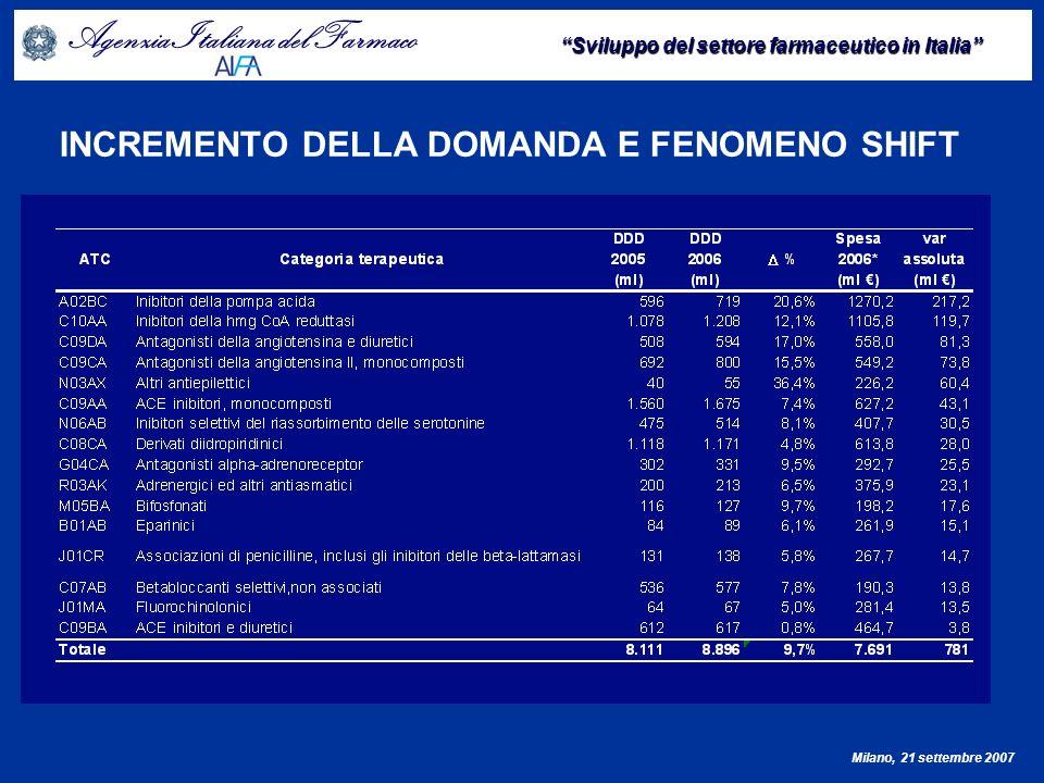 Agenzia Italiana del Farmaco Sviluppo del settore farmaceutico in Italia Milano, 21 settembre 2007 PIATTAFORMA PER IL GOVERNO E SVILUPPO DEL SETTORE FARMACEUTICO NEL TRIENNIO 2007-2009 GARANTIRE LA COMPETITIVITÀ DEL MERCATO E LO SVILUPPO DEI GENERICI/EQUIVALENTI Anno % sulla spesa % sulle prescrizioni (DDD) 20010,5-1%2,1% 20027,0%14,0% 20039,8%20,8% 200410,1%21,7% 200513,1%24,1% 200613,7%24,8%