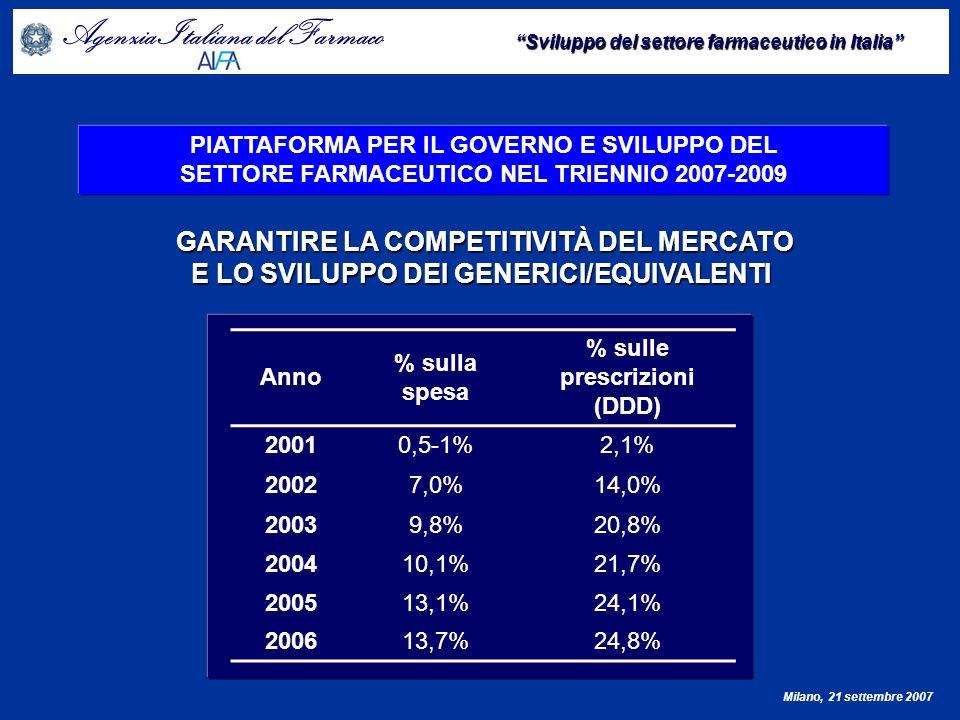 Agenzia Italiana del Farmaco Sviluppo del settore farmaceutico in Italia Milano, 21 settembre 2007 Principio attivo Scadenza brevetto Risparmio/annuo Previsto () Risparmio previsto nel 2007 () Simvastatina01/04/2007143.000.000107.250.000 Acido alendronico15/04/200750.000.00037.500.000 Doxazosin01/05/200760.375.00040.250.000 Fluconazolo01/05/200732.700.00021.800.000 Quinapril+HCTZ02/05/200713.370.0008.913.333 Lisinopril15/08/200725.900.00010.791.667 Loratadina01/09/20072.500.000833.333 Enalapril + HCTZ30/11/200734.800.0005.800.000 Risperidone09/12/200718.700.0001.558.333 Cefixima31/12/200721.700.0001.808.333 Ramipril+HCTZ31/12/200740.850.0003.404.167 Totale 443.895.000239.909.167 Risorse derivanti dai farmaci generici con scadenza brevettuale nel 2007