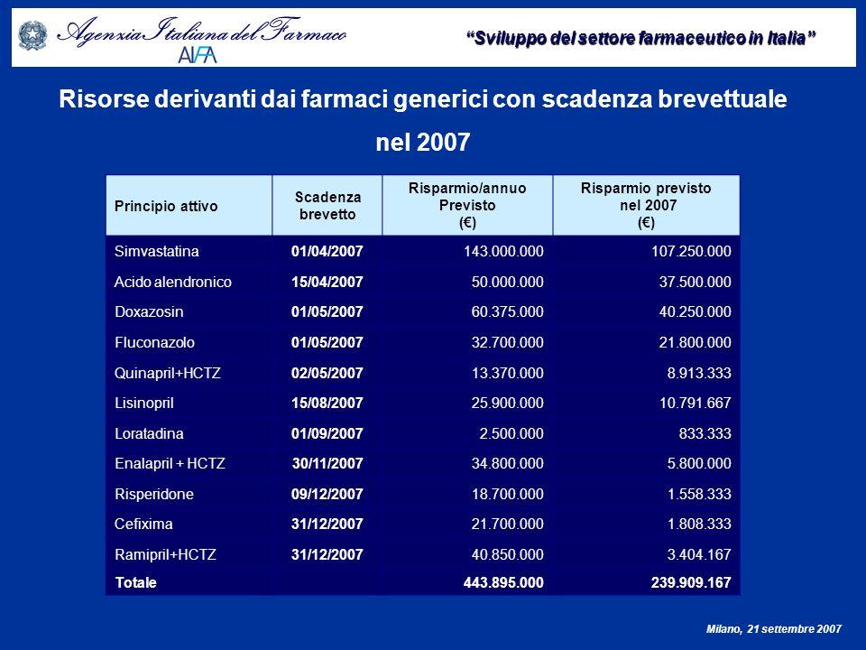 Agenzia Italiana del Farmaco Sviluppo del settore farmaceutico in Italia Milano, 21 settembre 2007 Proporzione in Italia tra valore del mercato ed investimenti in R&S come percentuale sui valori globali Fonte: Commissione Europea DG – Research – European Scoreboard 2005