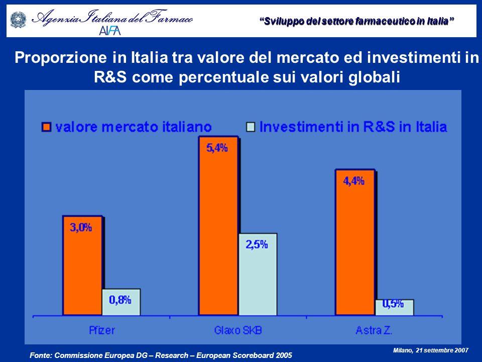 Agenzia Italiana del Farmaco Sviluppo del settore farmaceutico in Italia Milano, 21 settembre 2007 Investimenti in R&S delle industrie farmaceutiche Fonte: The pharmaceutical industries figures.