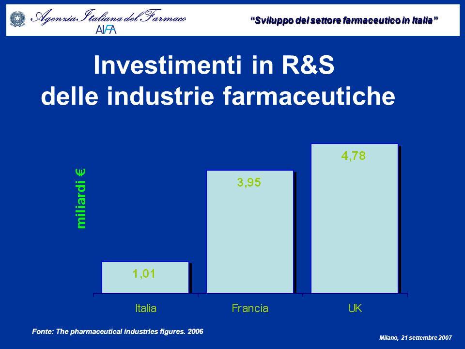 Agenzia Italiana del Farmaco Sviluppo del settore farmaceutico in Italia Milano, 21 settembre 2007 Suddivisione per paese delle prime 100 industrie farmaceutiche EU con i maggiori investimenti in R&S Fonte: European Scoreboard.