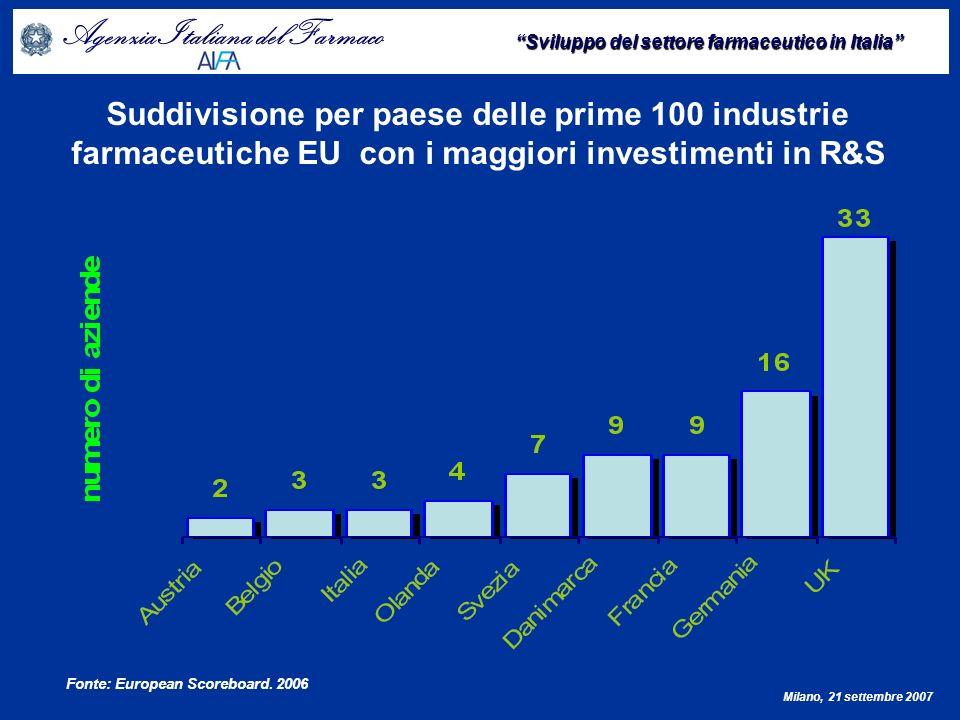 Agenzia Italiana del Farmaco Sviluppo del settore farmaceutico in Italia Milano, 21 settembre 2007 Sperimentazioni per fase LA MARGINALITA DELLA RICERCA (EARLY PHASES) FASE% I1,5 II34,0 III53,8 IV8,7 Bioeq/Biod2,0