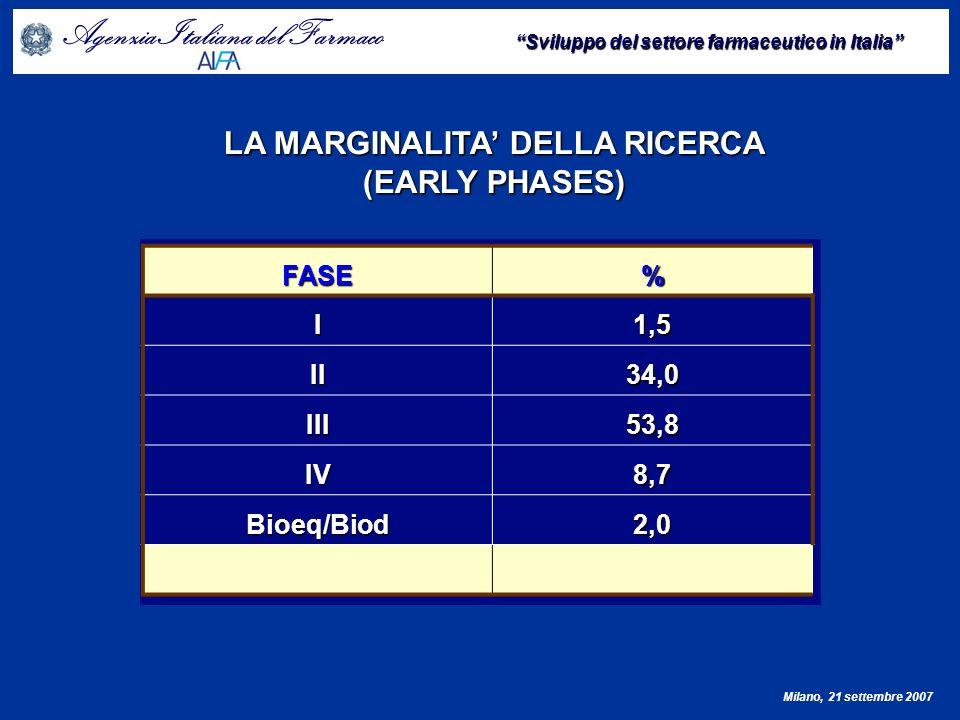Agenzia Italiana del Farmaco Sviluppo del settore farmaceutico in Italia Milano, 21 settembre 2007 PROCESSO REGISTRATIVO Procedure centralizzate