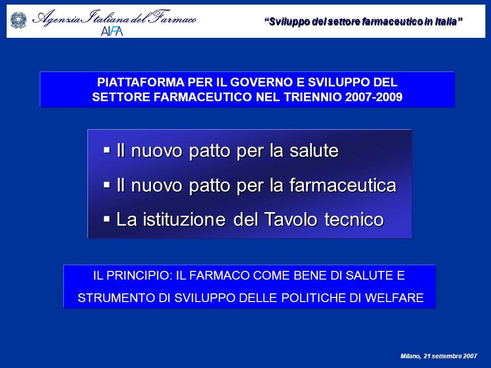 Agenzia Italiana del Farmaco Sviluppo del settore farmaceutico in Italia Milano, 21 settembre 2007 PIATTAFORMA PER IL GOVERNO E SVILUPPO DEL SETTORE FARMACEUTICO NEL TRIENNIO 2007-2009 ASSICURARE LA STABILITÀ DEL SISTEMA ASSICURARE LA STABILITÀ DEL SISTEMA Rideterminazione del tetto di spesa della farmaceutica territoriale Rideterminazione del tetto di spesa della farmaceutica territoriale Payback come sistema di ripiano, con esclusione dei generici e dei farmaci innovativi Payback come sistema di ripiano, con esclusione dei generici e dei farmaci innovativi Nuovo sistema dei prezzi – Attribuzione di un budget annuale alle Aziende Nuovo sistema dei prezzi – Attribuzione di un budget annuale alle Aziende Ridefinizione dei margini Ridefinizione dei margini Accordi di programma per incentivare investimenti in R&S Accordi di programma per incentivare investimenti in R&S