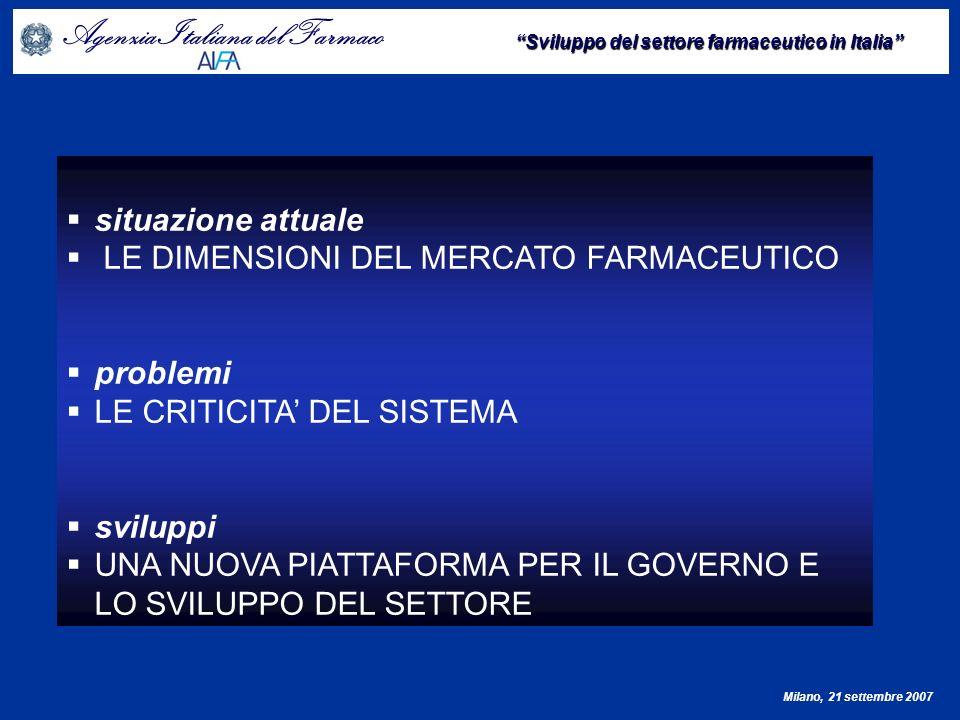 Agenzia Italiana del Farmaco Sviluppo del settore farmaceutico in Italia Milano, 21 settembre 2007 LE DIMENSIONI DEL MERCATO FARMACEUTICO IN ITALIA (anno 2006) Spesa (ml ) % cum Fascia A13.44058,0% Fascia H3.90016,8%74,8% Fascia C5.85125,2%100,0% Totale23.191100,0%