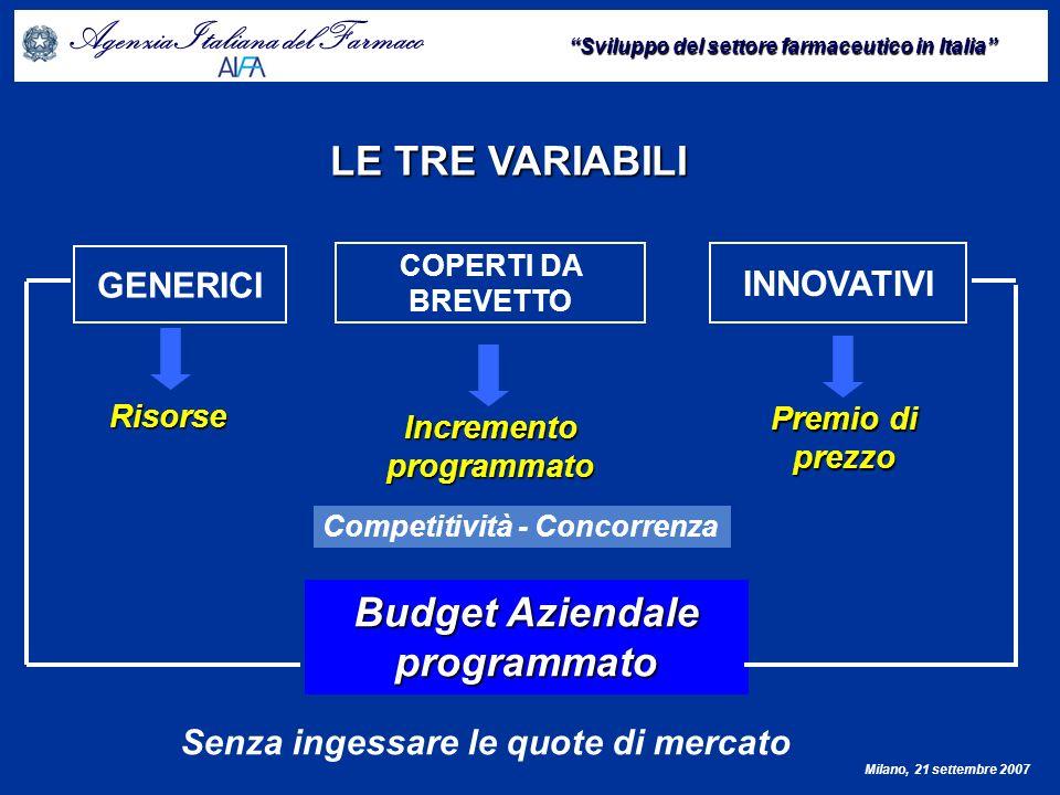 Agenzia Italiana del Farmaco Sviluppo del settore farmaceutico in Italia Milano, 21 settembre 2007 Innovazione terapeutica potenziale DOCUMENTO SULLA INNOVAZIONE Algoritmo per lattribuzione del grado di innovatività
