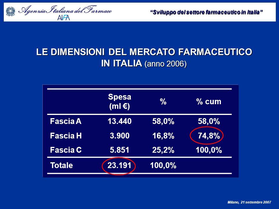 Agenzia Italiana del Farmaco Sviluppo del settore farmaceutico in Italia Milano, 21 settembre 2007 Fonte: OECD Health data.