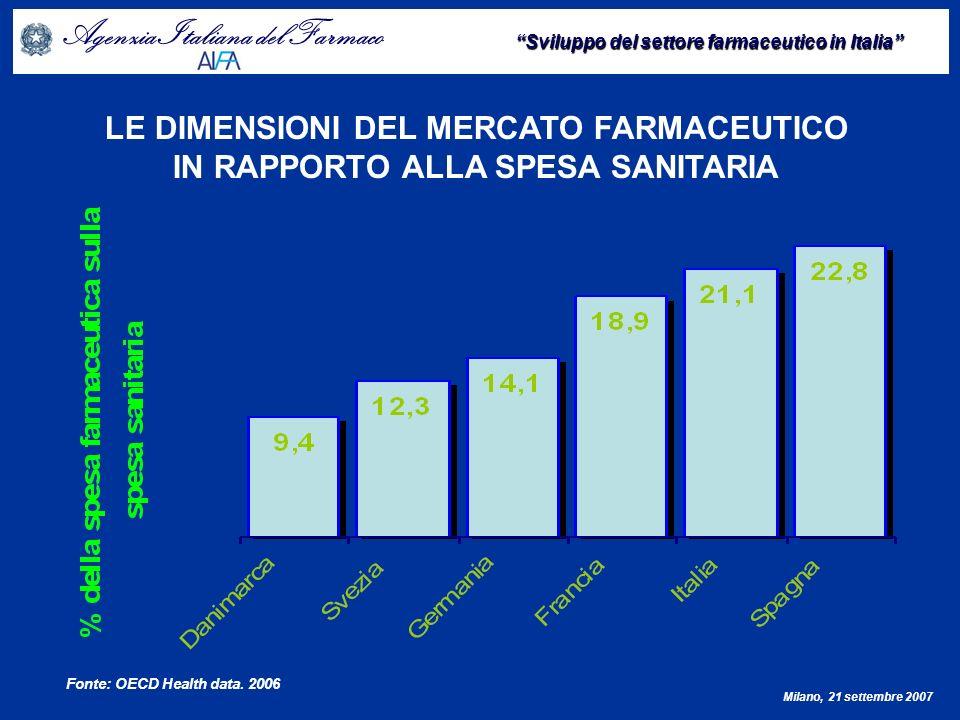Agenzia Italiana del Farmaco Sviluppo del settore farmaceutico in Italia Milano, 21 settembre 2007 LE DIMENSIONI DEL MERCATO FARMACEUTICO PER RANGO E VALORE Fonte: EFPIA 2007 (prezzi ex factory)