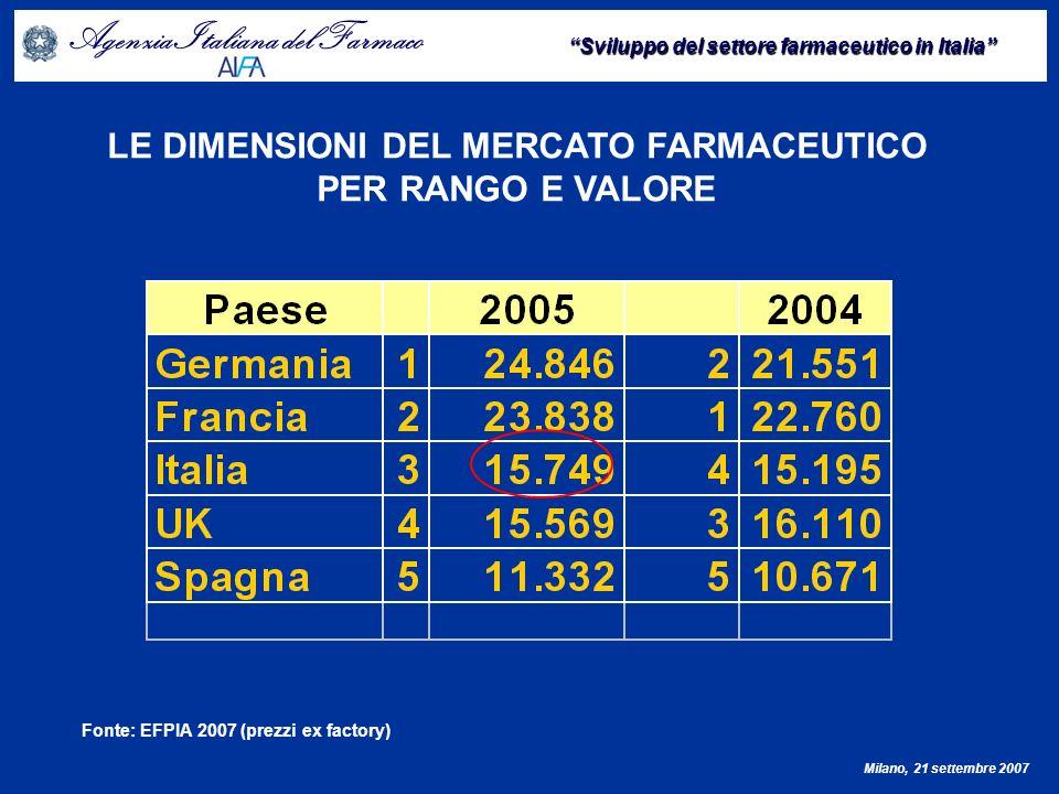 Agenzia Italiana del Farmaco Sviluppo del settore farmaceutico in Italia Milano, 21 settembre 2007 Confronto prezzi Italia - UK - 2006