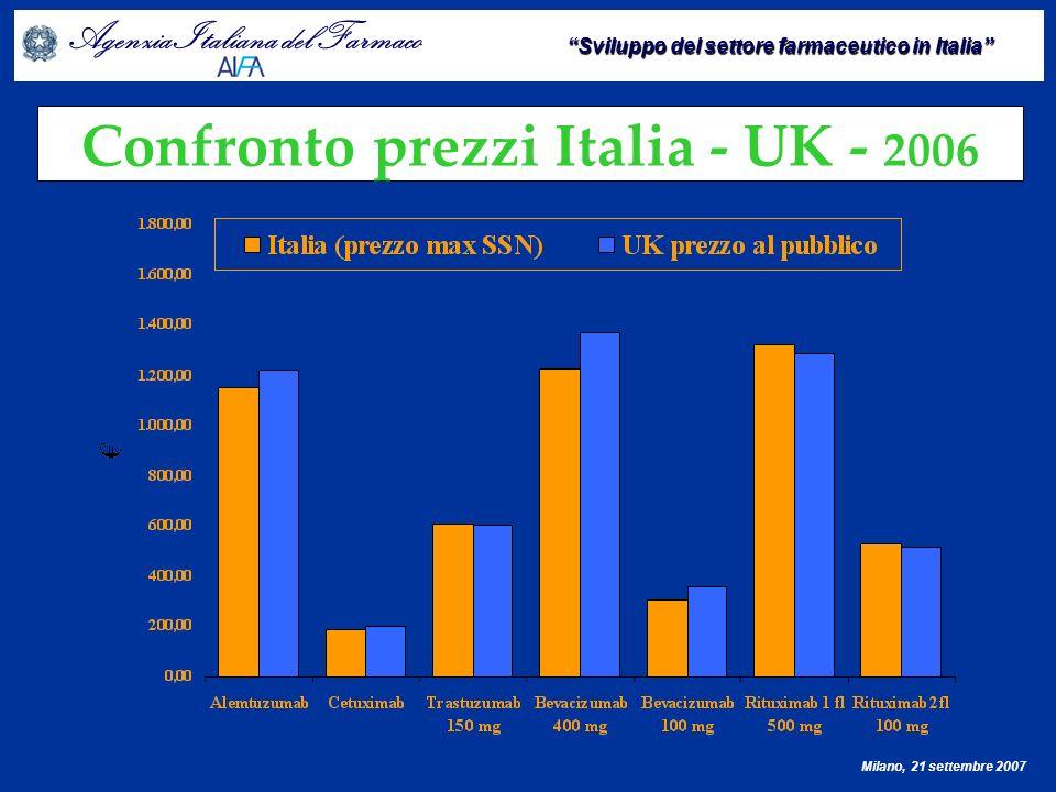 Agenzia Italiana del Farmaco Sviluppo del settore farmaceutico in Italia Milano, 21 settembre 2007 LA MANCANZA DI UNA PIATTAFORMA PROGRAMMATICA