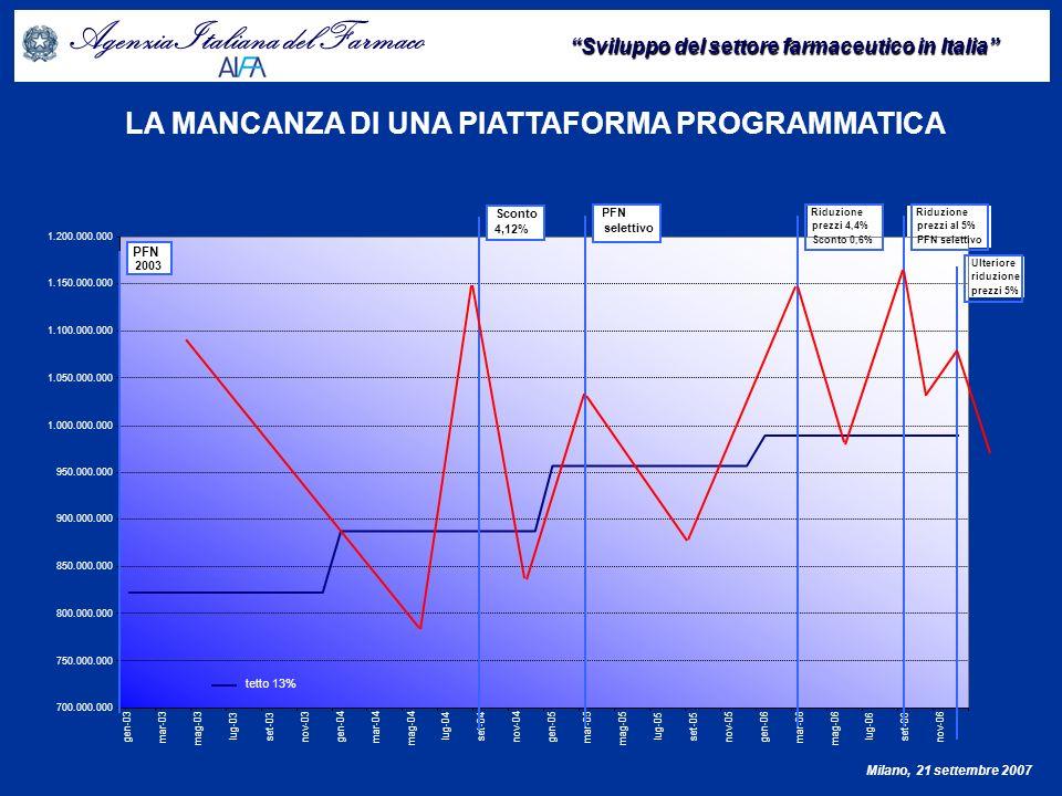 Agenzia Italiana del Farmaco Sviluppo del settore farmaceutico in Italia Milano, 21 settembre 2007 Fonte: Patto per la salute.
