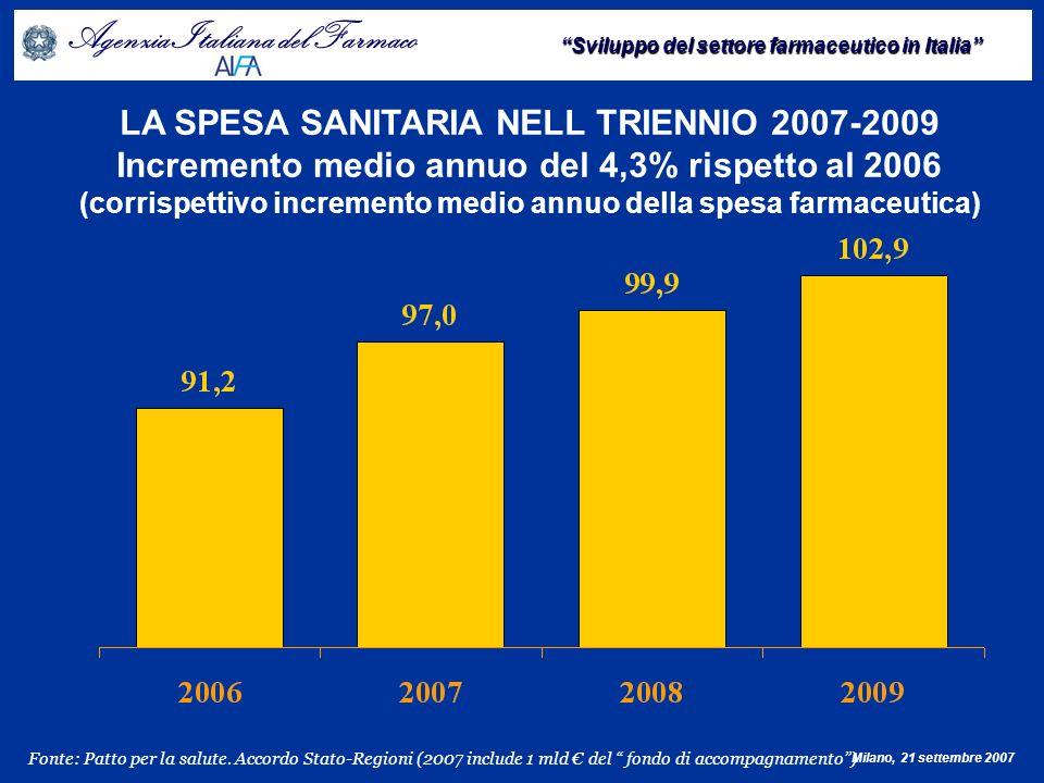 Agenzia Italiana del Farmaco Sviluppo del settore farmaceutico in Italia Milano, 21 settembre 2007 Tendenziale 2007 IL CONTROLLO DELLA SPESA NELLANNO 2007