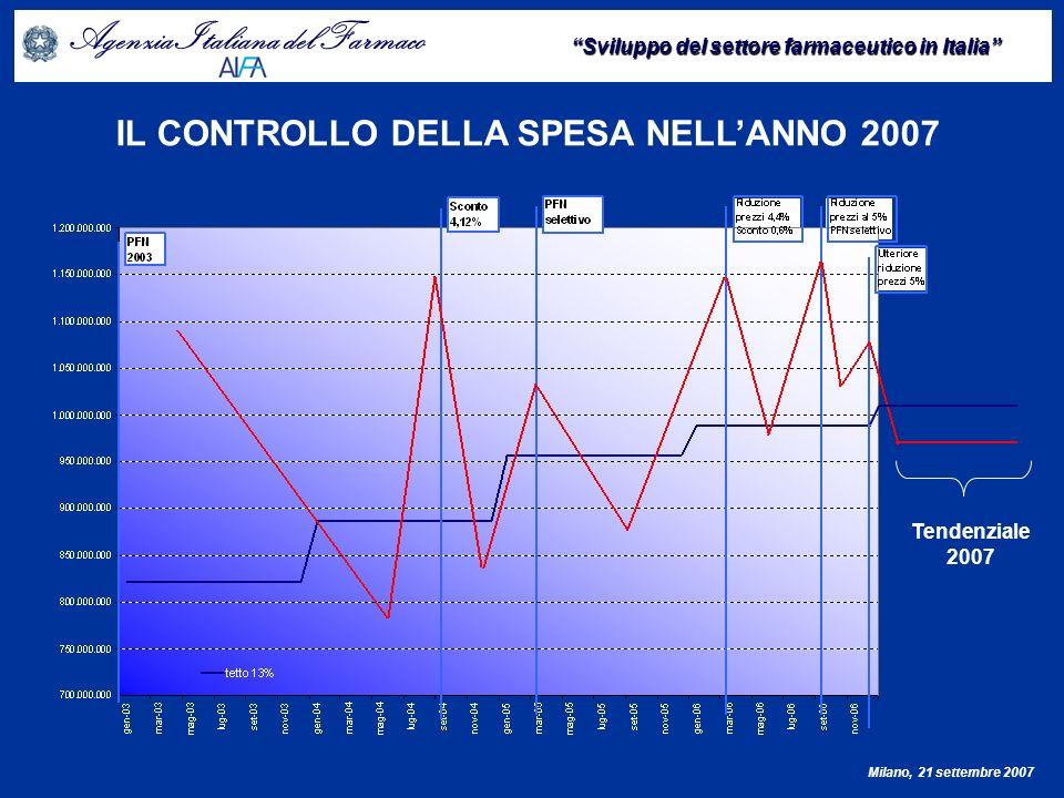 Agenzia Italiana del Farmaco Sviluppo del settore farmaceutico in Italia Milano, 21 settembre 2007 INCREMENTO DELLA DOMANDA E FENOMENO SHIFT