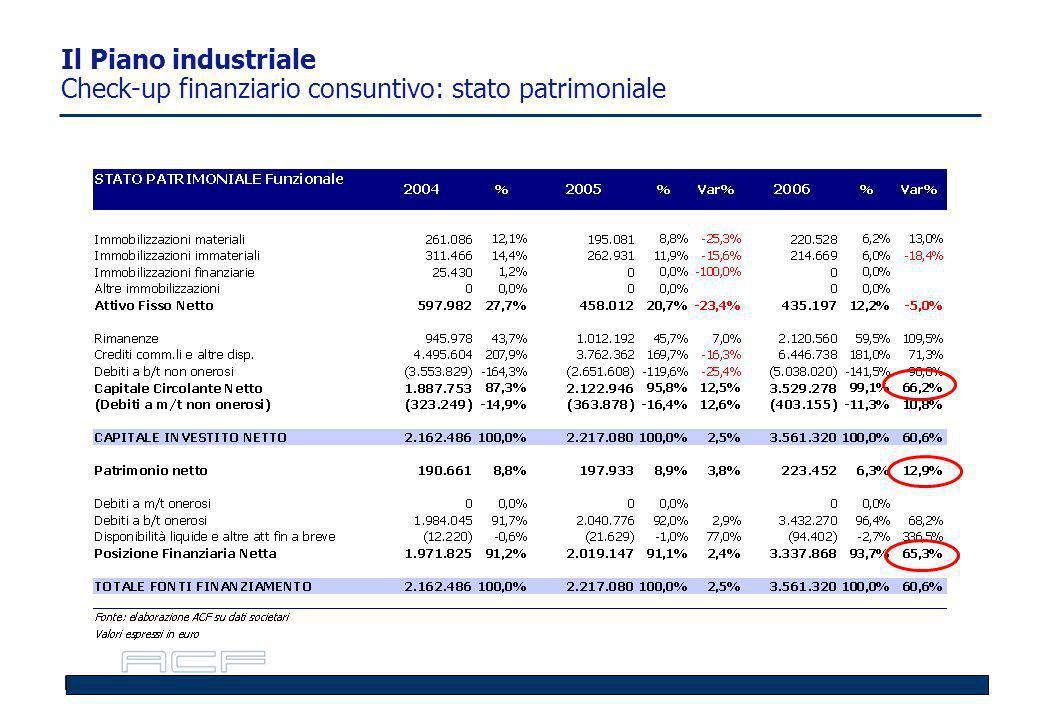 Il Piano industriale Check-up finanziario consuntivo: stato patrimoniale