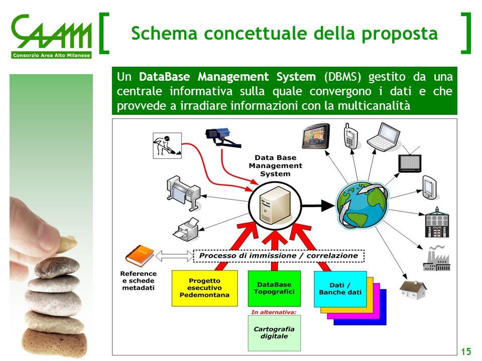 [ ] 15 Schema concettuale della proposta Un DataBase Management System (DBMS) gestito da una centrale informativa sulla quale convergono i dati e che provvede a irradiare informazioni con la multicanalità
