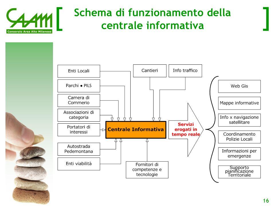 [ ] 16 Schema di funzionamento della centrale informativa