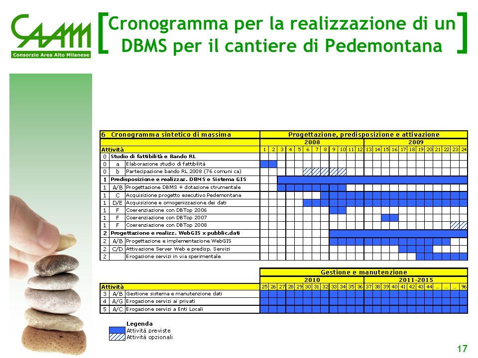 [ ] 17 Cronogramma per la realizzazione di un DBMS per il cantiere di Pedemontana