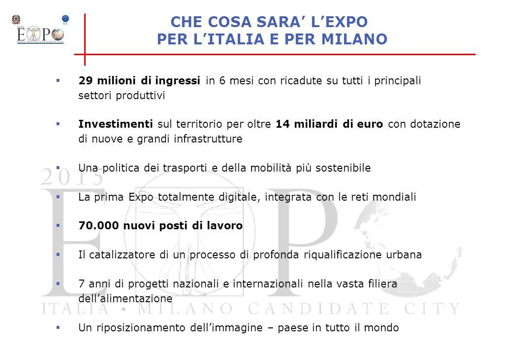 CHE COSA SARA LEXPO PER LITALIA E PER MILANO 29 milioni di ingressi in 6 mesi con ricadute su tutti i principali settori produttivi Investimenti sul t