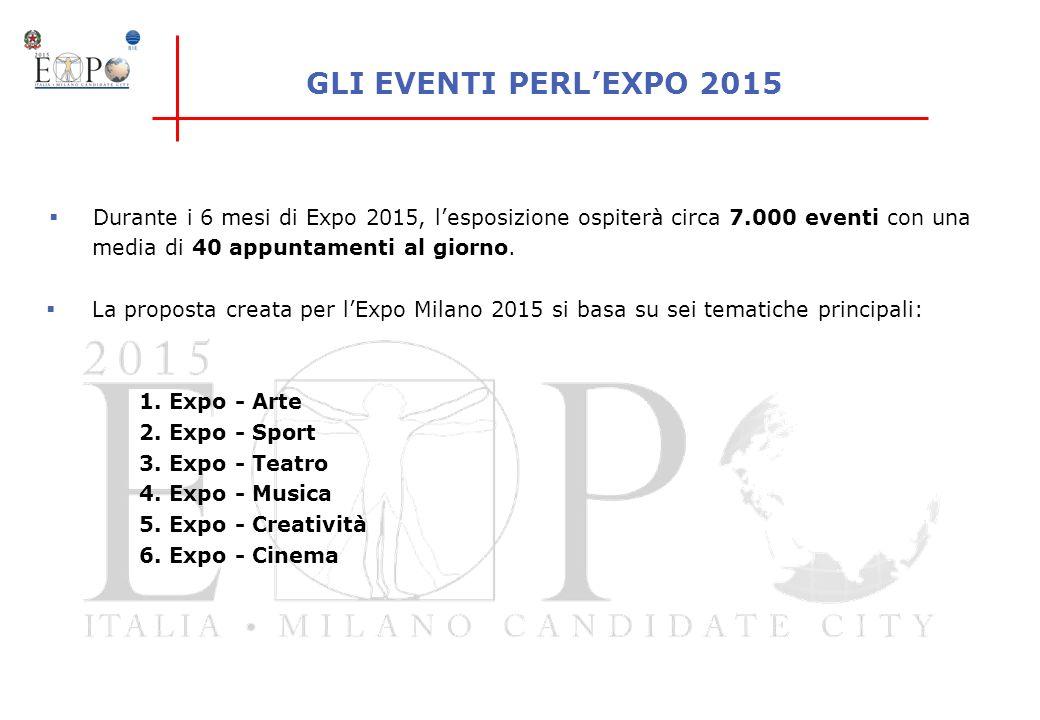 Durante i 6 mesi di Expo 2015, lesposizione ospiterà circa 7.000 eventi con una media di 40 appuntamenti al giorno. La proposta creata per lExpo Milan