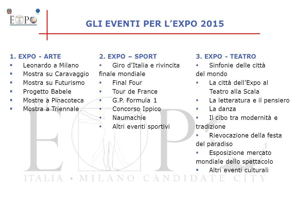 1. EXPO - ARTE Leonardo a Milano Mostra su Caravaggio Mostra su Futurismo Progetto Babele Mostre a Pinacoteca Mostra a Triennale 2. EXPO – SPORT Giro