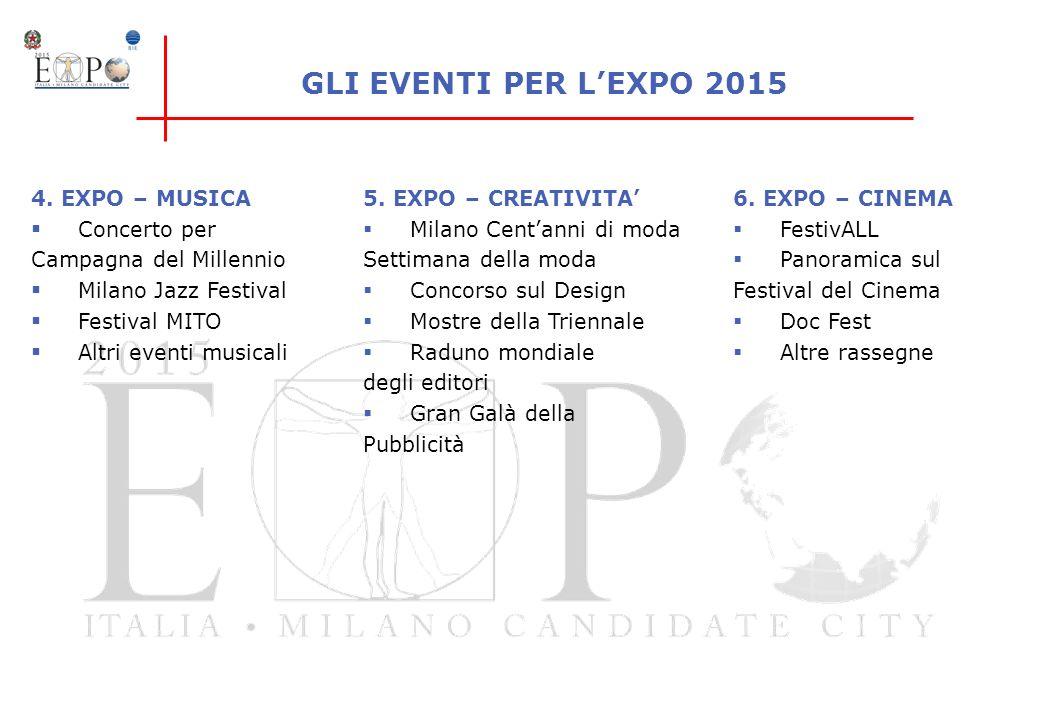 4. EXPO – MUSICA Concerto per Campagna del Millennio Milano Jazz Festival Festival MITO Altri eventi musicali 5. EXPO – CREATIVITA Milano Centanni di
