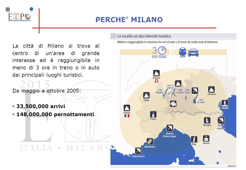 PERCHE MILANO La città di Milano si trova al centro di unarea di grande interesse ed è raggiungibile in meno di 3 ore in treno o in auto dai principal