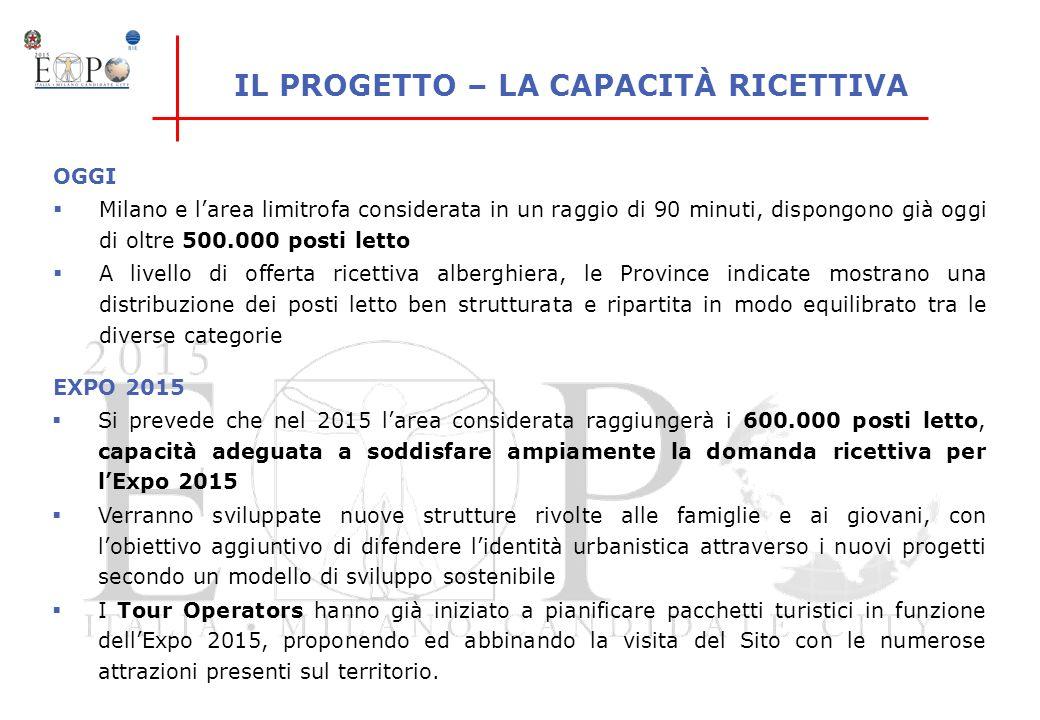 IL PROGETTO – LA CAPACITÀ RICETTIVA Milano e larea limitrofa considerata in un raggio di 90 minuti, dispongono già oggi di oltre 500.000 posti letto A