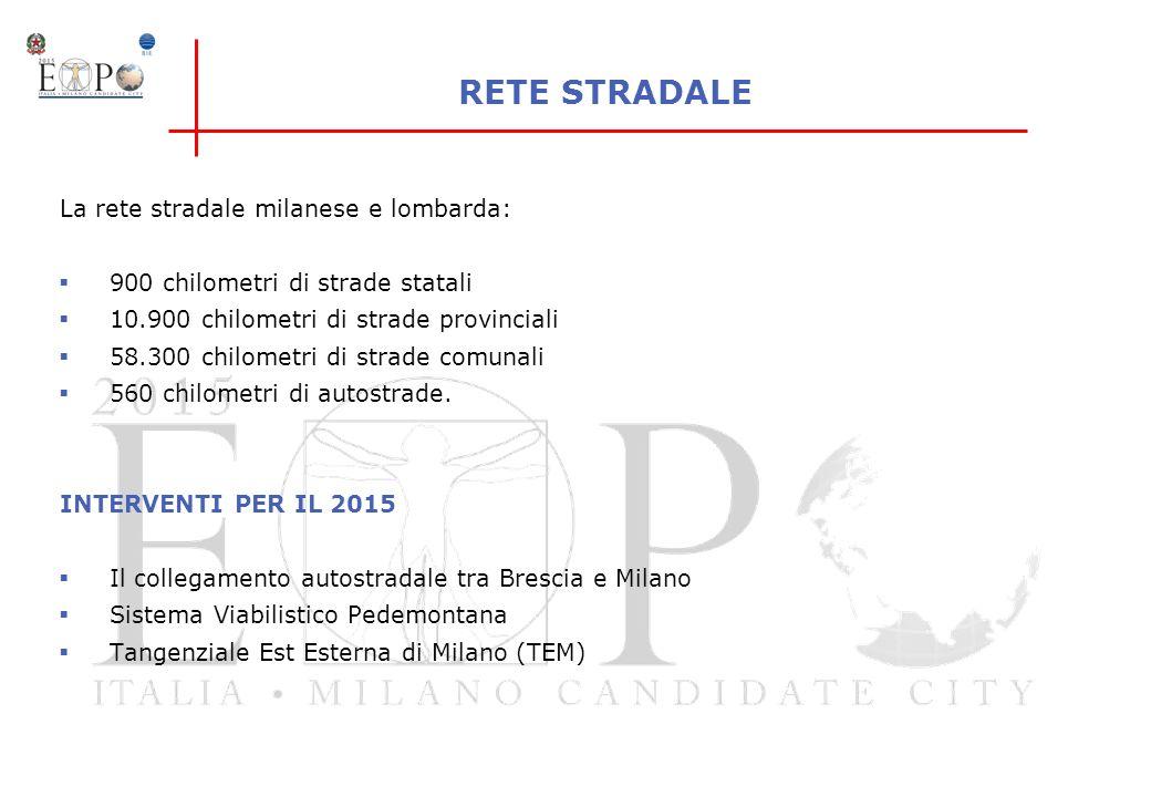 RETE STRADALE La rete stradale milanese e lombarda: 900 chilometri di strade statali 10.900 chilometri di strade provinciali 58.300 chilometri di stra