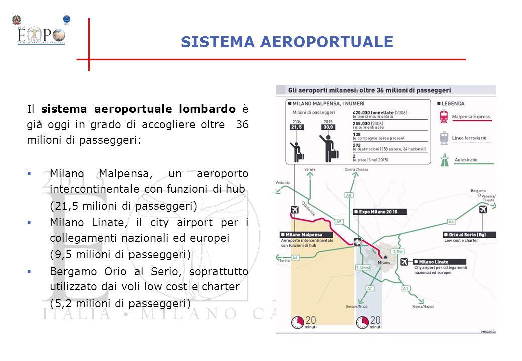SISTEMA AEROPORTUALE Il sistema aeroportuale lombardo è già oggi in grado di accogliere oltre 36 milioni di passeggeri: Milano Malpensa, un aeroporto