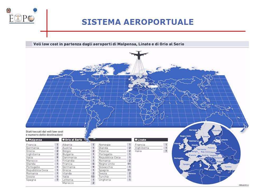 SISTEMA AEROPORTUALE