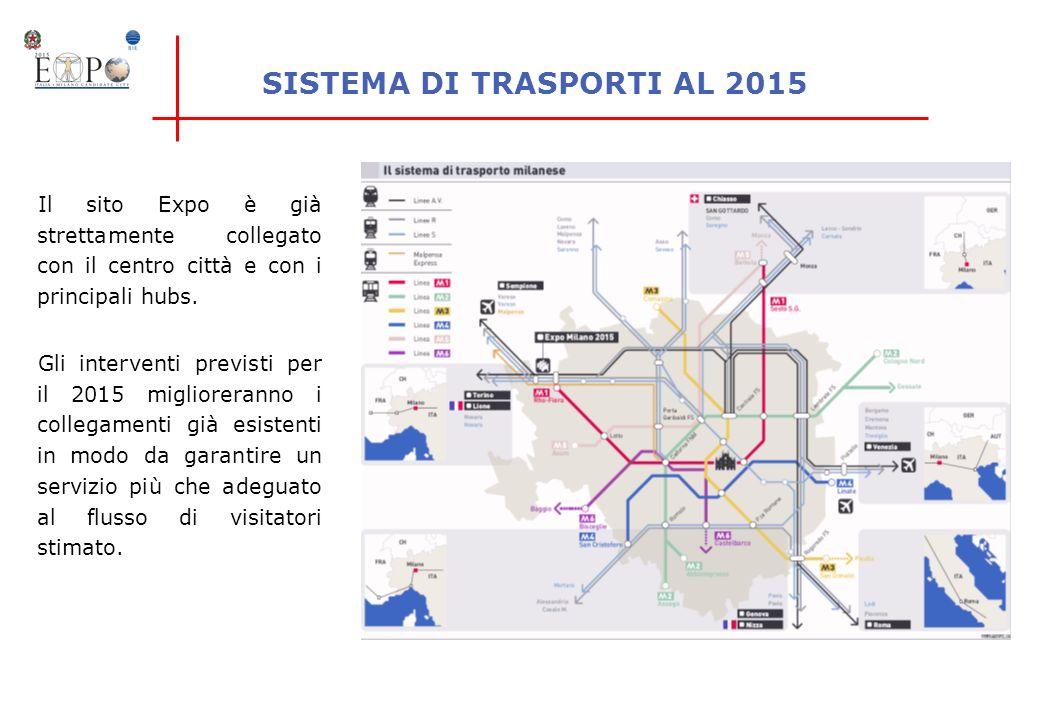 SISTEMA DI TRASPORTI AL 2015 Il sito Expo è già strettamente collegato con il centro città e con i principali hubs. Gli interventi previsti per il 201
