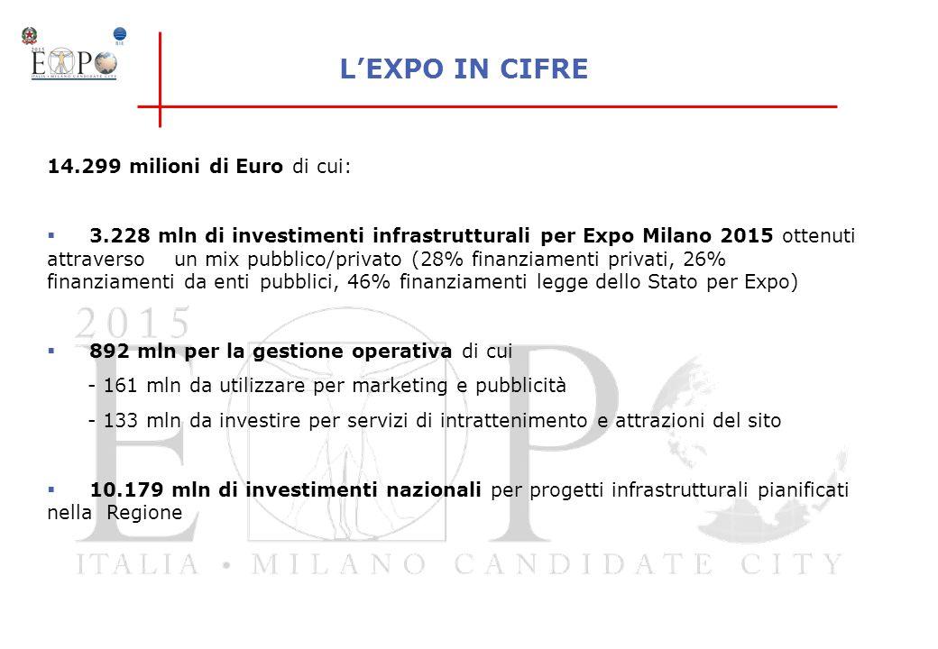 LEXPO IN CIFRE 14.299 milioni di Euro di cui: 3.228 mln di investimenti infrastrutturali per Expo Milano 2015 ottenuti attraverso un mix pubblico/priv