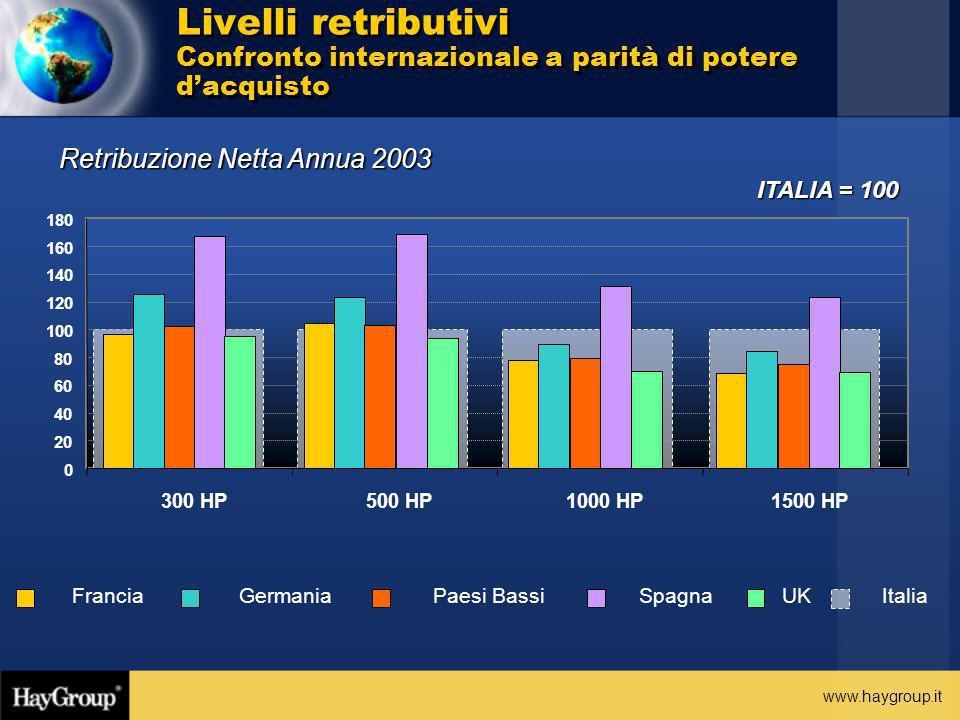 www.haygroup.it ITALIA = 100 Retribuzione Netta Annua 2003 Livelli retributivi Confronto internazionale a parità di potere dacquisto 0 20 40 60 80 100