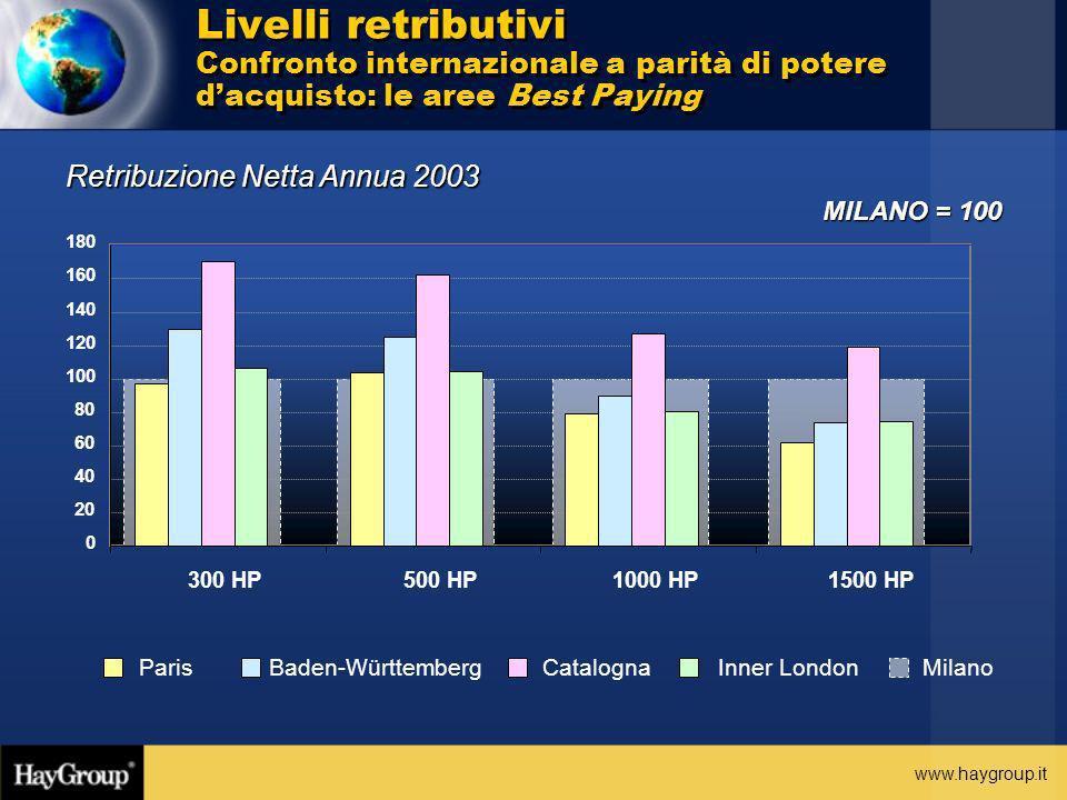 www.haygroup.it MILANO = 100 Retribuzione Netta Annua 2003 Livelli retributivi Confronto internazionale a parità di potere dacquisto: le aree Best Pay