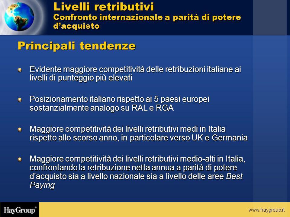 www.haygroup.it Principali tendenze Evidente maggiore competitività delle retribuzioni italiane ai livelli di punteggio più elevati Posizionamento ita