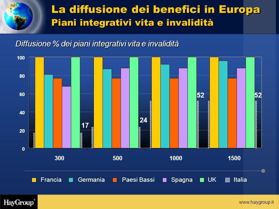 www.haygroup.it Diffusione % dei piani integrativi vita e invalidità La diffusione dei benefici in Europa Piani integrativi vita e invalidità ItaliaFr