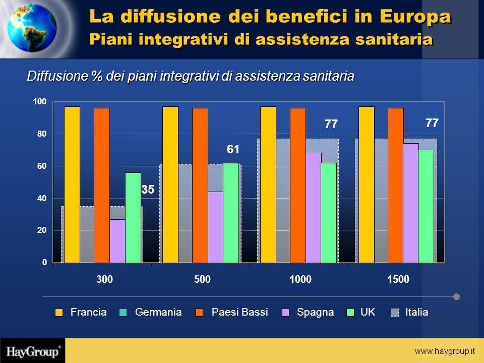 www.haygroup.it Diffusione % dei piani integrativi di assistenza sanitaria La diffusione dei benefici in Europa Piani integrativi di assistenza sanita