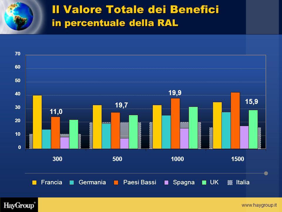 www.haygroup.it Il Valore Totale dei Benefici in percentuale della RAL 15,9 19,9 19,7 11,0 0 10 20 30 40 50 60 70 30050010001500 ItaliaFranciaGermania