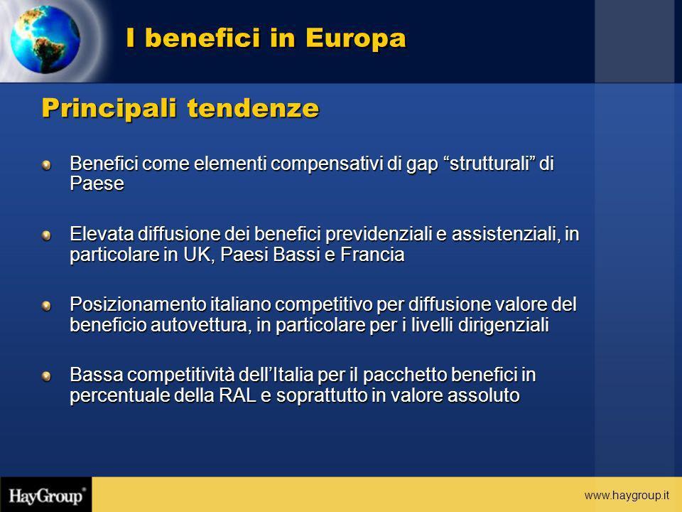 www.haygroup.it Principali tendenze Benefici come elementi compensativi di gap strutturali di Paese Elevata diffusione dei benefici previdenziali e as