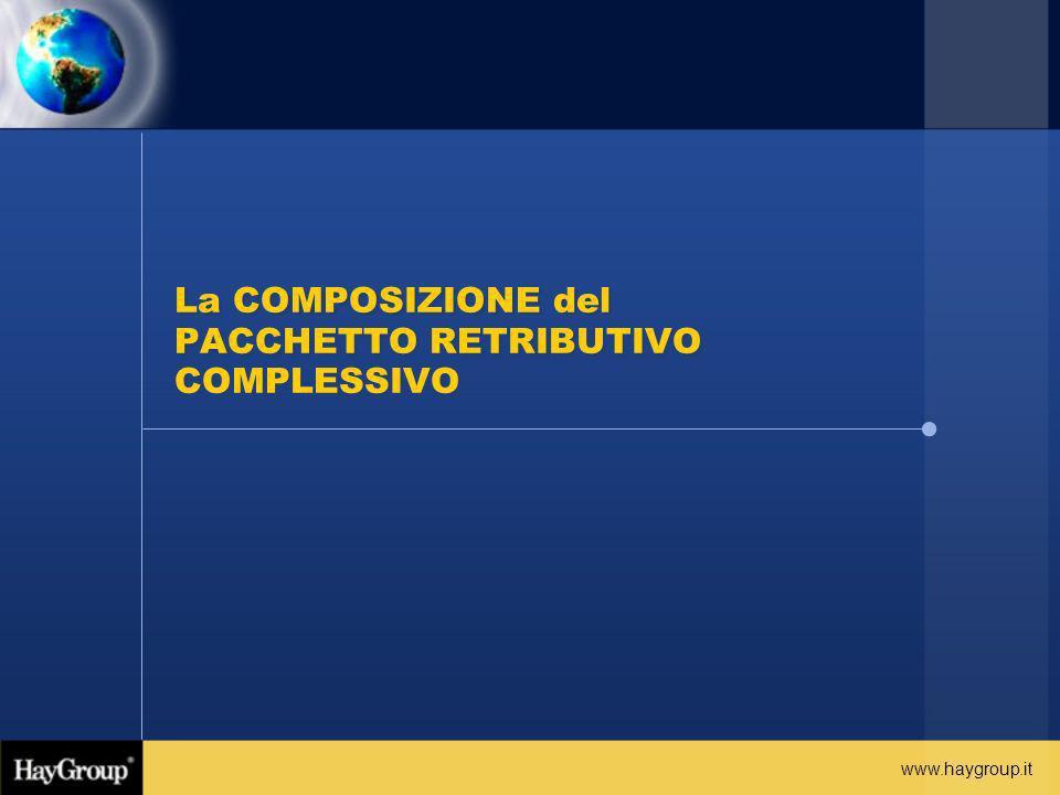 www.haygroup.it La COMPOSIZIONE del PACCHETTO RETRIBUTIVO COMPLESSIVO