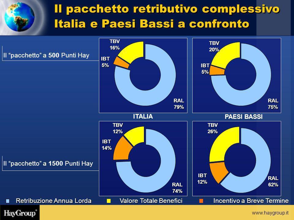 www.haygroup.it Incentivo a Breve Termine Valore Totale Benefici Retribuzione Annua Lorda Il pacchetto retributivo complessivo Italia e Paesi Bassi a