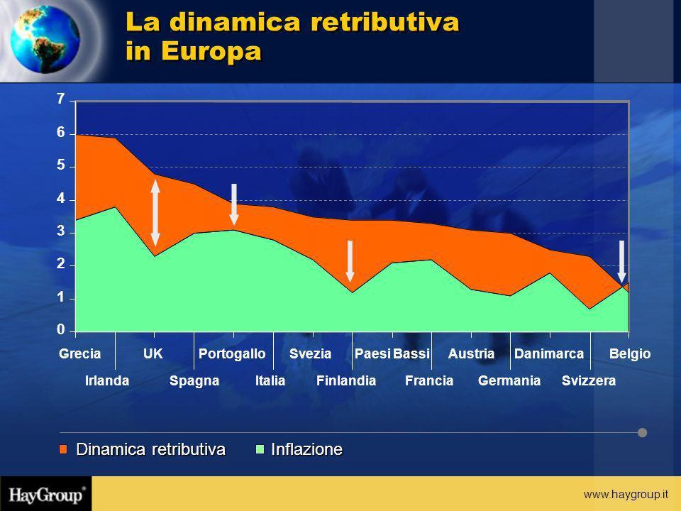 www.haygroup.it La dinamica retributiva in Europa Dinamica retributiva Inflazione 0 1 2 3 4 5 6 7 Grecia Irlanda UK Spagna Portogallo Italia Svezia Fi