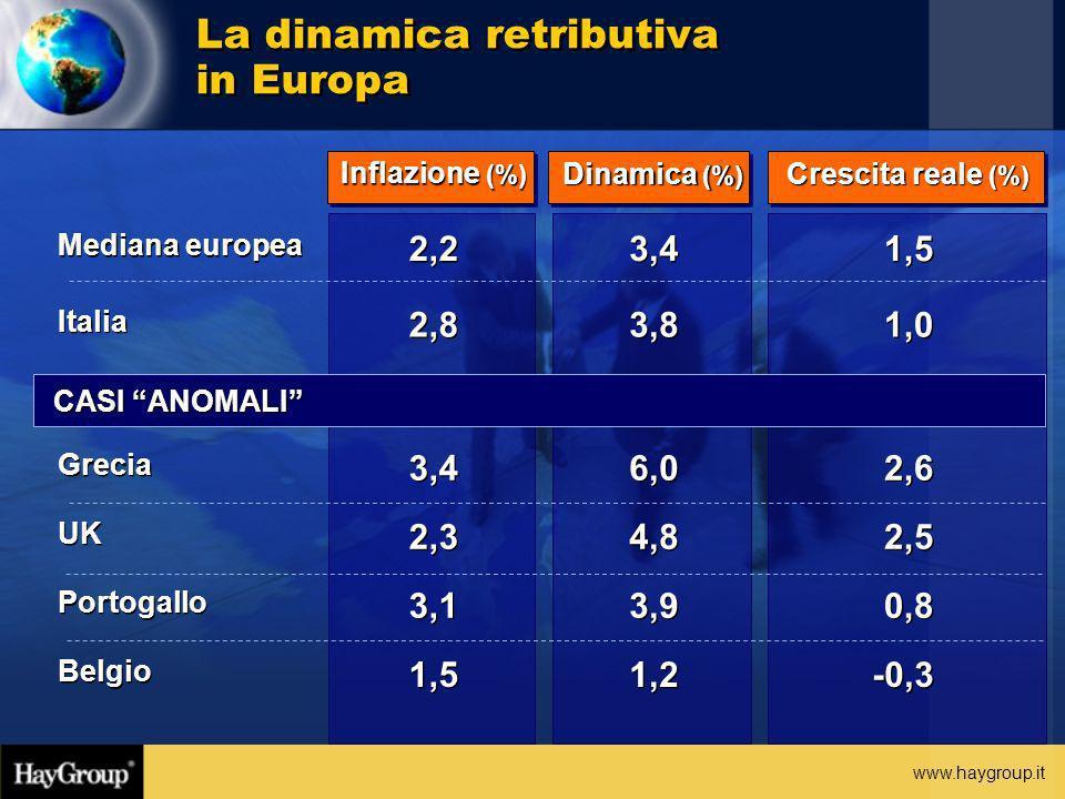 www.haygroup.it Grecia 3,4 6,0 2,6 UK 2,3 4,8 2,5 Portogallo 3,1 3,9 0,8 Belgio 1,5 1,2 -0,3 Inflazione (%) Dinamica (%) Crescita reale (%) Mediana eu