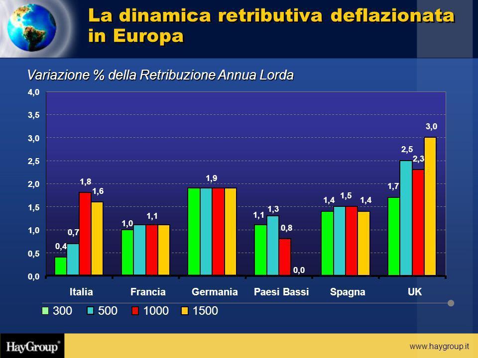 www.haygroup.it Variazione % della Retribuzione Annua Lorda La dinamica retributiva deflazionata in Europa 0,4 1,4 1,7 0,7 2,5 1,8 0,8 2,3 1,6 1,4 3,0