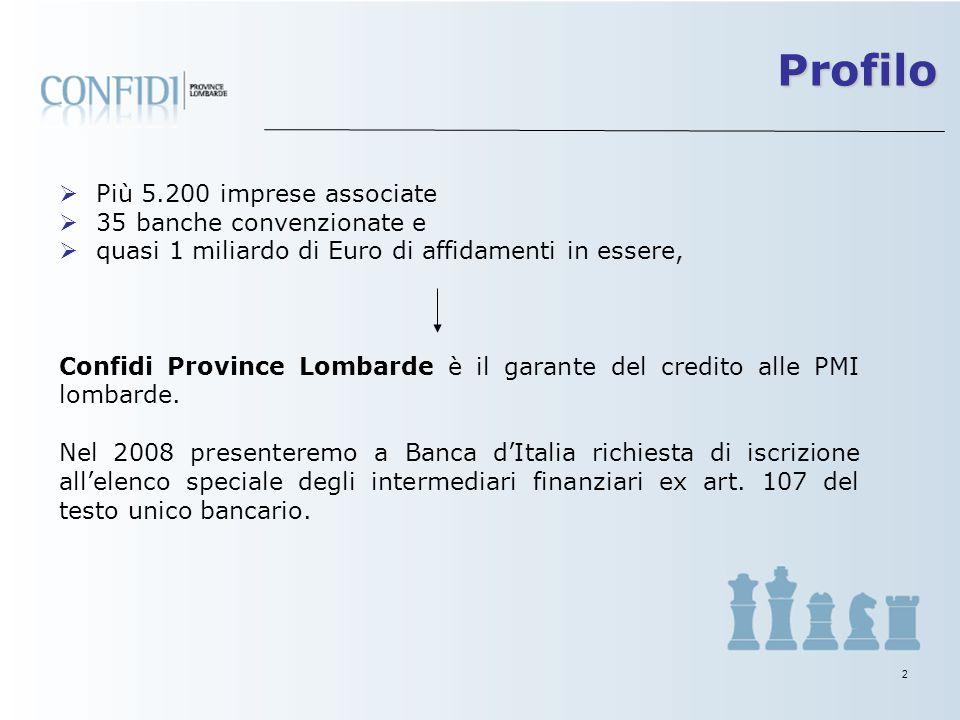 2 Più 5.200 imprese associate 35 banche convenzionate e quasi 1 miliardo di Euro di affidamenti in essere, Confidi Province Lombarde è il garante del credito alle PMI lombarde.