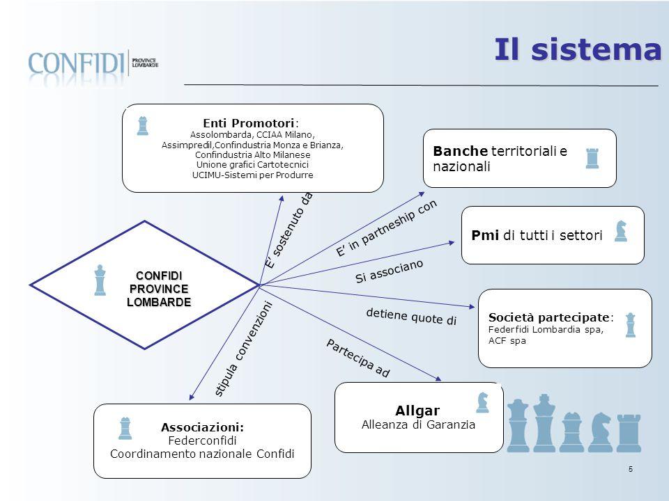 4 Confidi è presente a: Milano – sede centrale Legnano – sede locale con autonomia deliberativa Monza – apertura sede nel 2008 Sportello di Lodi - pre