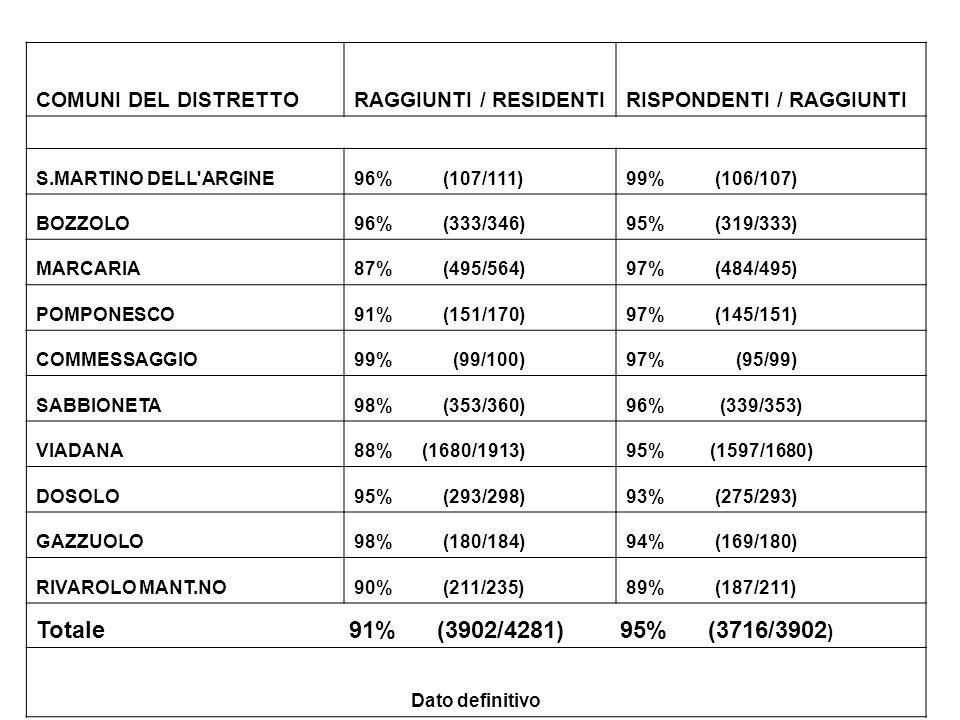 COMUNI DEL DISTRETTORAGGIUNTI / RESIDENTIRISPONDENTI / RAGGIUNTI S.MARTINO DELL ARGINE96% (107/111)99% (106/107) BOZZOLO96% (333/346)95% (319/333) MARCARIA87% (495/564)97% (484/495) POMPONESCO91% (151/170)97% (145/151) COMMESSAGGIO99% (99/100)97% (95/99) SABBIONETA98% (353/360)96% (339/353) VIADANA88% (1680/1913)95% (1597/1680) DOSOLO95% (293/298)93% (275/293) GAZZUOLO98% (180/184)94% (169/180) RIVAROLO MANT.NO90% (211/235)89% (187/211) Totale 91% (3902/4281) 95% (3716/3902 ) Dato definitivo