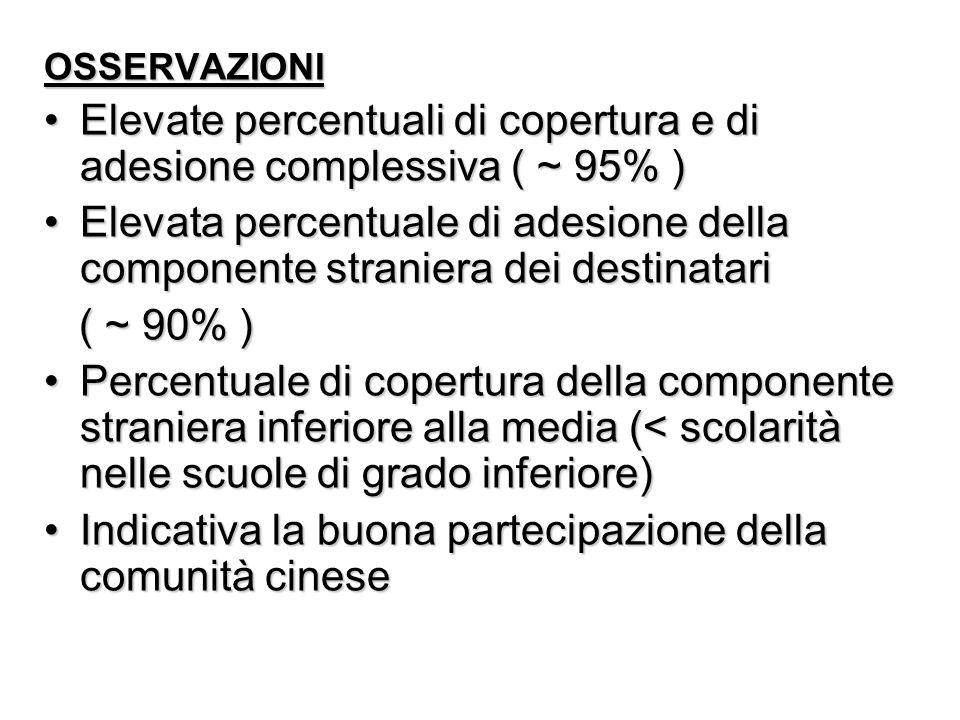 OSSERVAZIONI Elevate percentuali di copertura e di adesione complessiva ( ~ 95% )Elevate percentuali di copertura e di adesione complessiva ( ~ 95% )