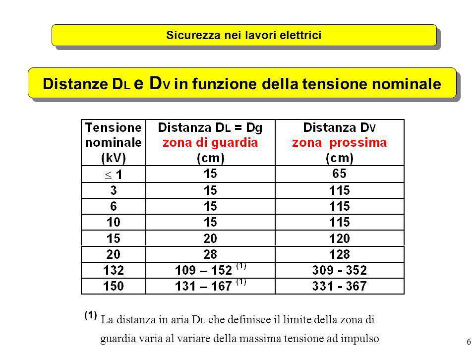 6 Sicurezza nei lavori elettrici Distanze D L e D V in funzione della tensione nominale (1) La distanza in aria D L che definisce il limite della zona