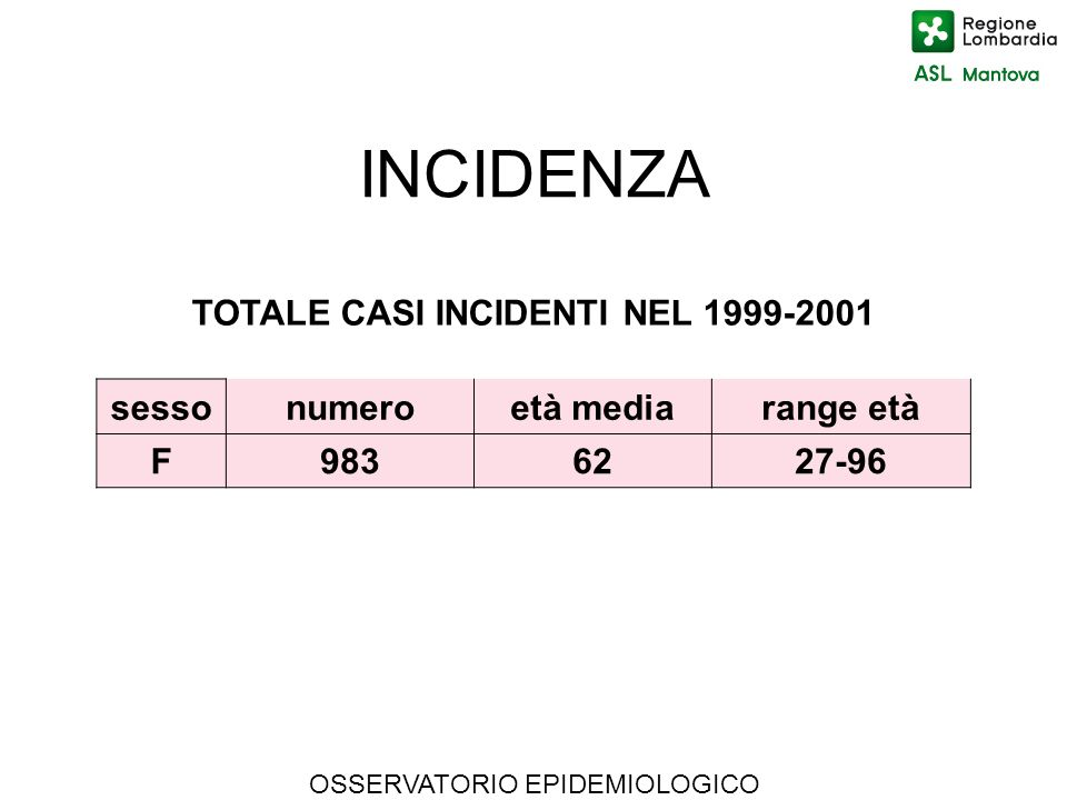 OSSERVATORIO EPIDEMIOLOGICO INCIDENZA TOTALE CASI INCIDENTI NEL 1999-2001 sessonumeroetà mediarange età F9836227-96